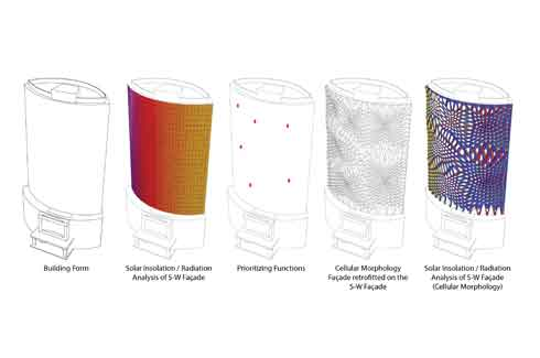 Data related to the prevailing climatic conditions and building is calculated through an algorithm and taken into account while fabricating the facade
